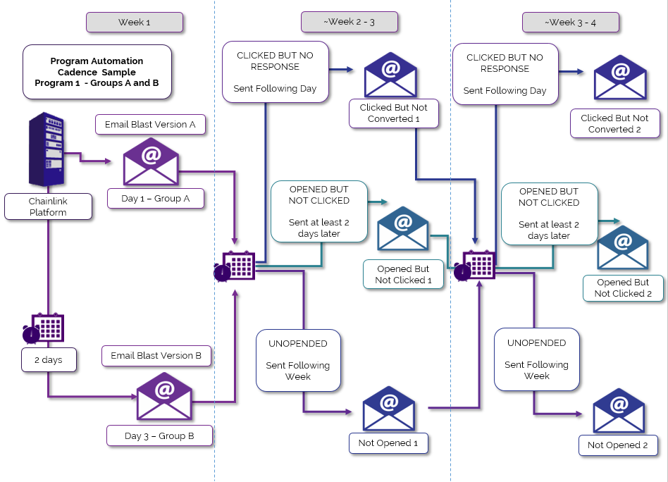 marketing automation workflow Lead Nurturing
